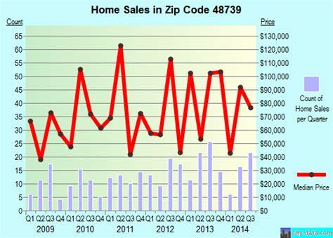 hale mi zip code 48739 real estate home value