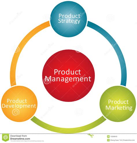 Mba In Product Management Usa by Product Management Business Diagram Stock Illustration