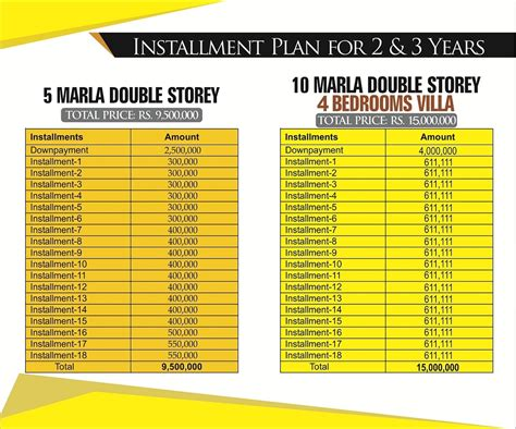 Home Design For 5 Marla Syed Villas Booking Details Ghar47