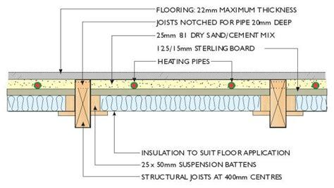 Gypsum Jaya Board Area Optimum 9 Mm Timber Construction Floor Search Architectural
