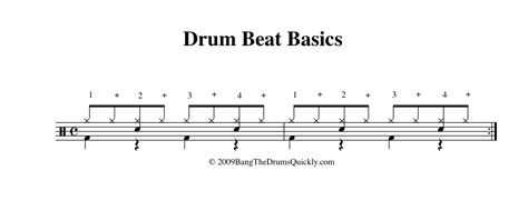 drum pattern scores music theory basic drum patterns music tech student