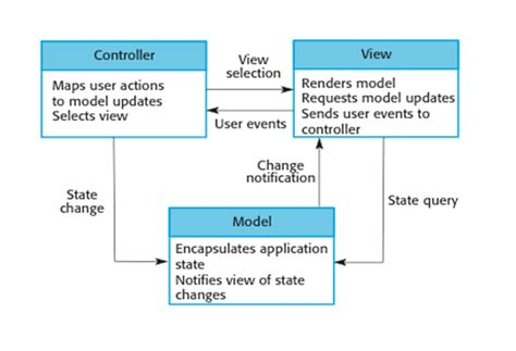 mvc pattern web application exle theorganization of the model view controller