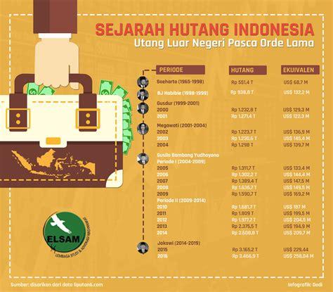 Sejarah Indonesia Dari Proklamasi Sai Orde Reformasi format elsam multimedia
