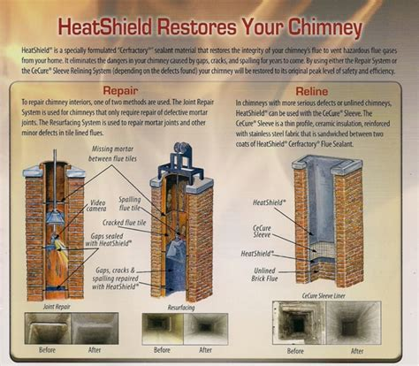 fireplace flue replacement heatshield 174 restores clay flues nc owens
