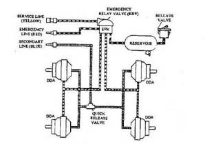 Air Brake System On Tractor Trailer Trailer Air Lines Schematic Get Free Image About Wiring