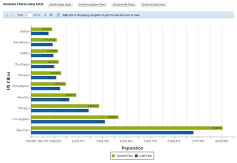 layout exles extjs 4 2 create charts using extjs java servlets and mysql