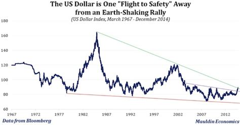 composition of dollar index the us dollar and explaining the cone of uncertainty