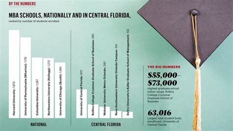 Ucf Mba Evening Program by Inside The List Mba Programs Orlando Business Journal