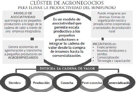 cadena productiva o cluster dof diario oficial de la federaci 243 n