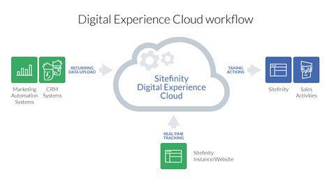 cloud workflow what does digital experience cloud consist of sitefinity