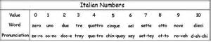 italian number system how to write italian numbers