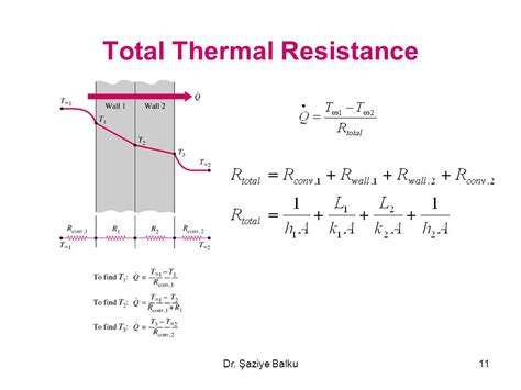 thermal resistance of resistor steady heat transfer and thermal resistance networks ppt