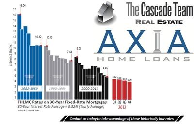 axia home loans orange county start your application