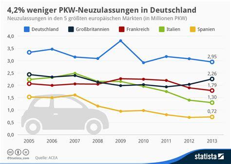 Motorrad Zulassungszahlen Deutschland by Infografik Pkw Neuzulassungen In Deutschland 2013