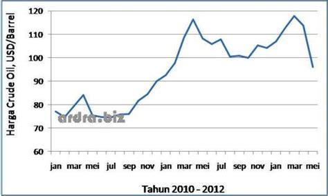 Minyak Mentah Dunia pengaruh harga minyak terhadap tingkat inflasi pengertian