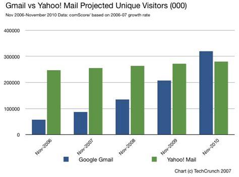 email yahoo vs gmail webmail google vs yahoo kevin andrian personal blog