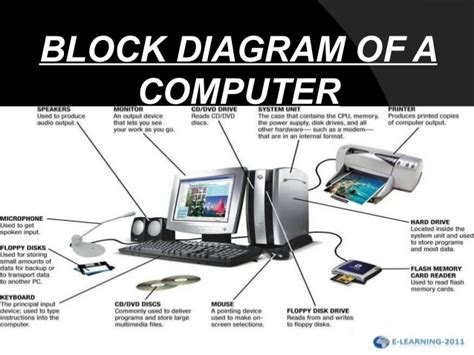 what is computer explain with block diagram block diagram of a computer