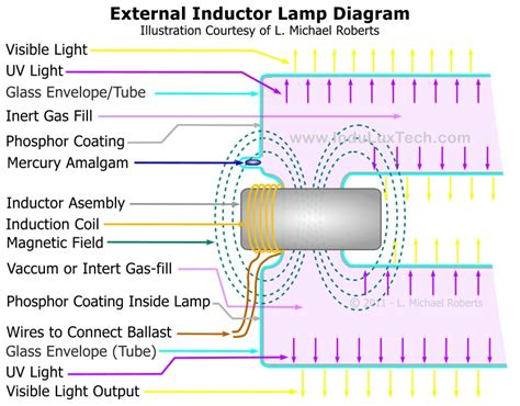 inductor and choke difference inductor types 28 images inductor type view inductor type pengxing product details from