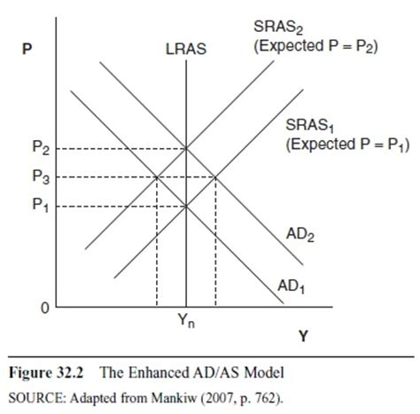 Demand And Supply Essay by Supply And Demand Essay