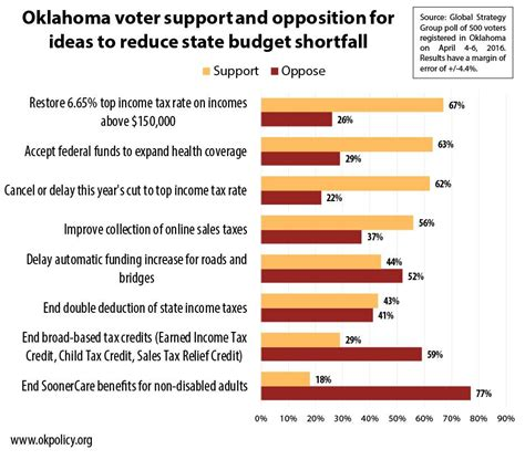 oklahoma voter list information new poll large majority of oklahoma voters favor income