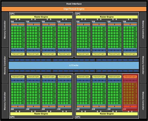 Tesla Architecture Nvidia Geforce Gtx 480 Fermi Review Techpowerup