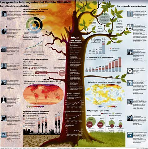 libro designing news changing the los grandes interrogantes del cambio clim 225 tico infograf 237 a nuestra ecolog 237 a blog