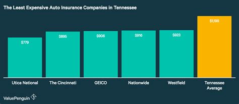 Best Auto Insurance Rates in Tennessee (2018)   ValuePenguin