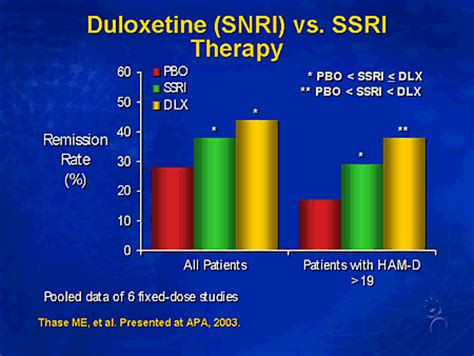 snri better than ssri a surgeon general s perspective achieving remission in
