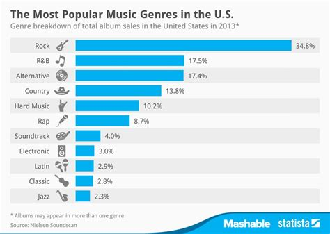 most popular prom music 2014 rock music was the most popular genre in 2013 the nerdy dj