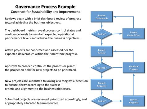 Insight Into It Project Governance Part 3 Project Management Governance Structure Template