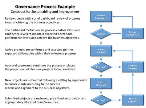 Insight Into It Project Governance Part 3 Project Governance Framework Template
