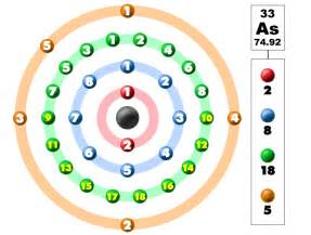 How Many Protons Neutrons And Electrons Does Arsenic Chem4kids Arsenic Orbital And Bonding Info