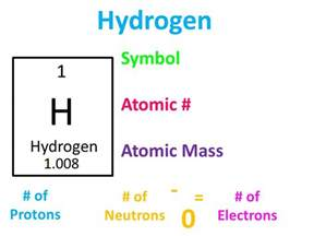 Hydrogen Number Of Protons Atomic Structure Atomic Structure Song By Mr Parr Ppt