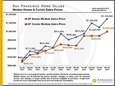new shiller bay area home prices tick up a