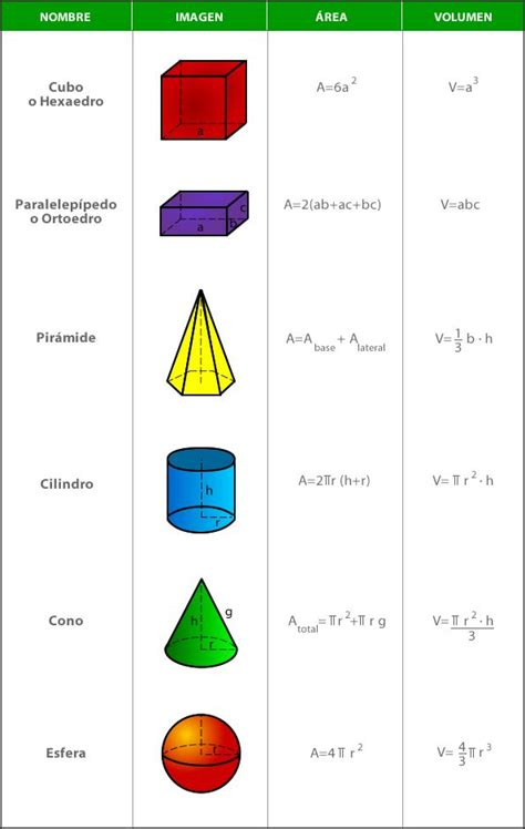figuras geometricas con formulas las 25 mejores ideas sobre volumen de figuras geometricas