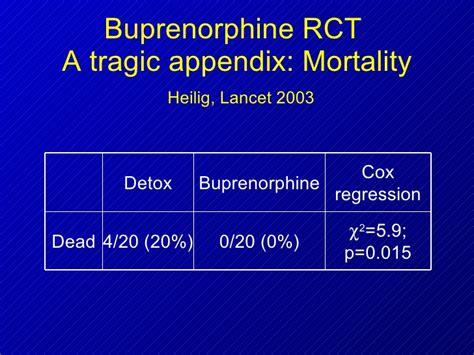 Appendix Detox by Suboxone Salsitz Slides