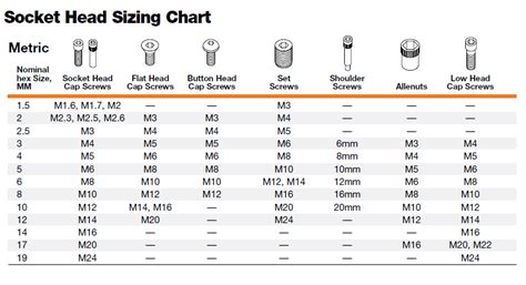 Detox From Solpadol by Socket Set Sizes Chart