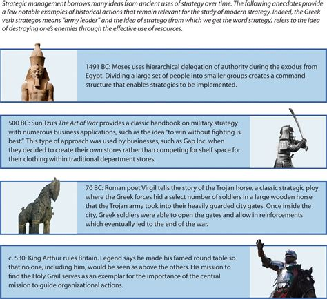 Management Strategic 5 In 1 8 the history of strategic management mastering strategic
