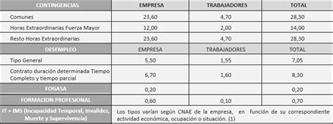 cuotas seguridad social colombia 2016 porcentajes seguridad social 2015