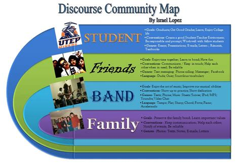 discourse community map templates kjworks licensed for non commercial use only wk 9 day 2