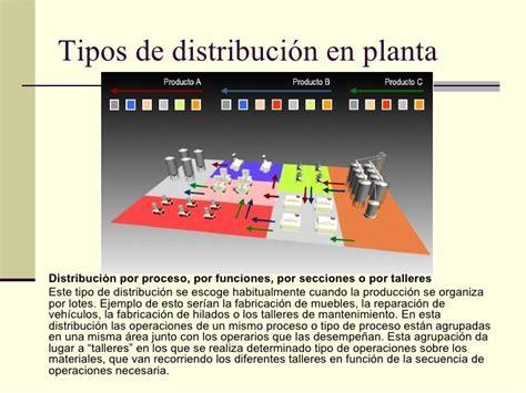 que es un layout o distribucion de planta distribucion planta 1201038944387528 3