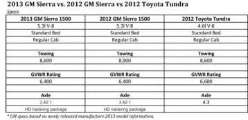 Toyota Tundra Towing Capacity Chart 2012 Toyota Tundra Towing Capacity Chart