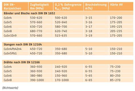 Messing Eigenschaften by Deutsches Kupferinstitut Knetlegierungen Zinnbronze