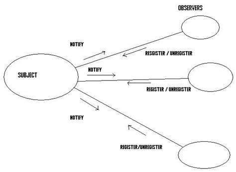 js design pattern observer the observer design pattern codeproject