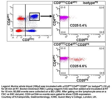 design facs experiment experimental design flow cytometry core facility