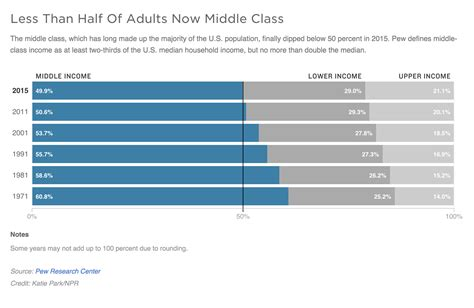 the tipping point most americans no longer are middle the tipping point most americans no longer are middle class