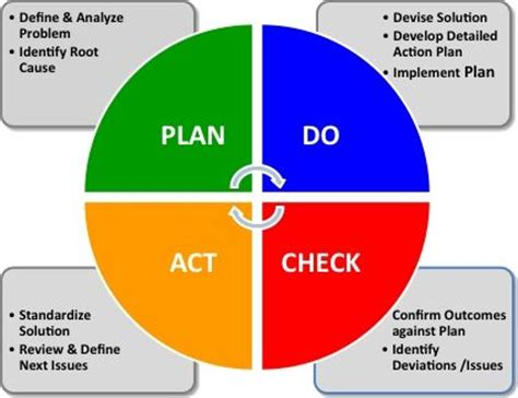 plan do check act template plan do check act lean services models