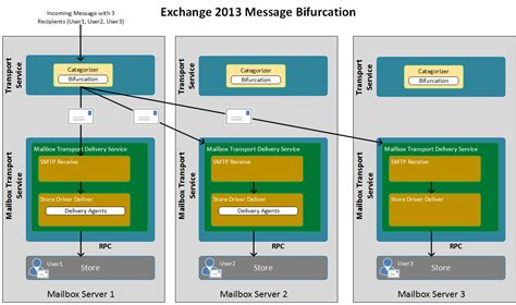 exchange 2013 mail flow diagram exchange 2013 mail flow demystified hopefully richard