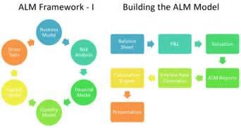 asset liability management alm training courses