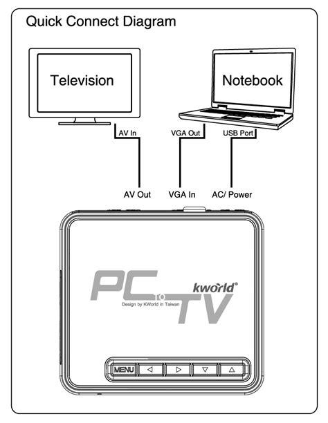 KWorld PlusTV PC to TV Converter SA235 USB 2.0 - View Your